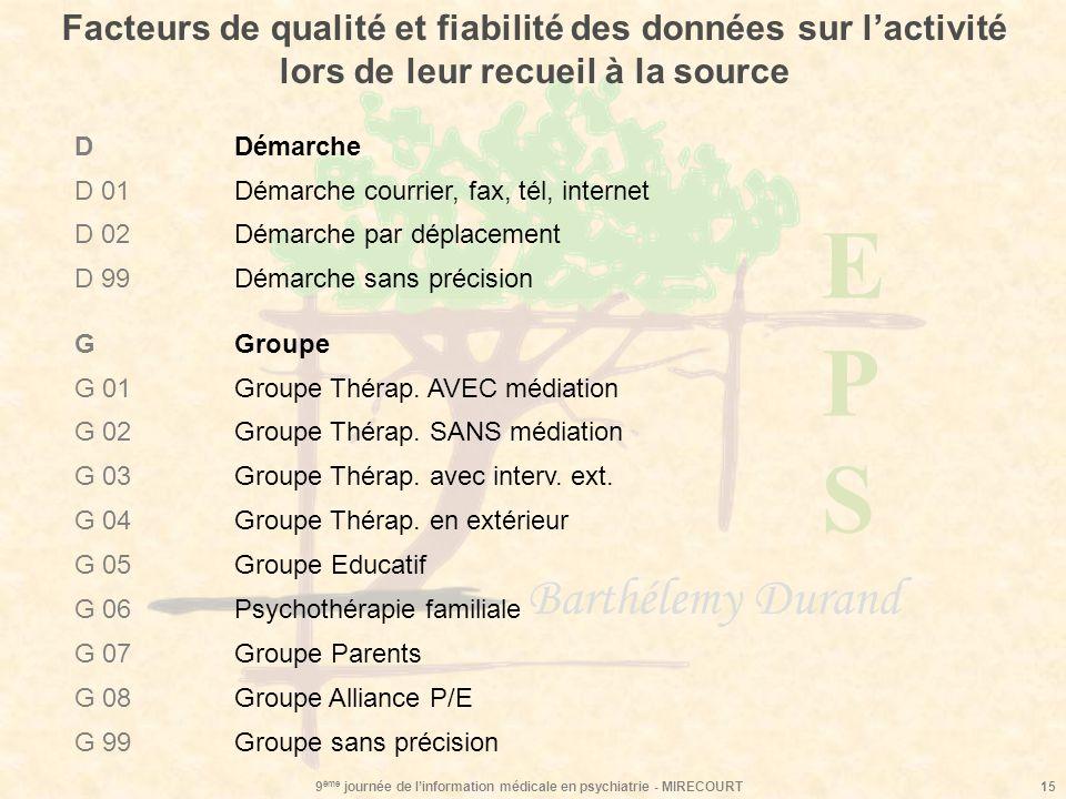 EPSEPS Barthélemy Durand 9 ème journée de linformation médicale en psychiatrie - MIRECOURT15 Facteurs de qualité et fiabilité des données sur lactivit