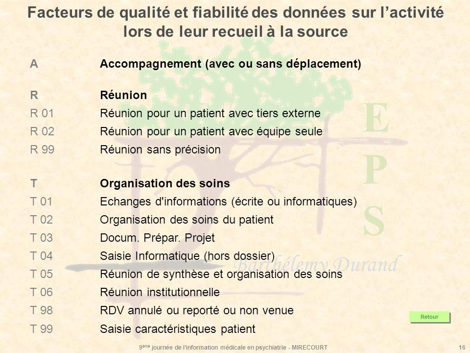 EPSEPS Barthélemy Durand 9 ème journée de linformation médicale en psychiatrie - MIRECOURT16 Facteurs de qualité et fiabilité des données sur lactivit
