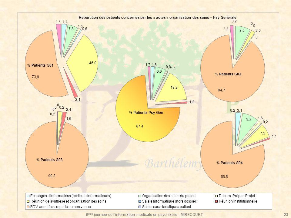 EPSEPS Barthélemy Durand 9 ème journée de linformation médicale en psychiatrie - MIRECOURT23 1,8 6,6 0,8 0,3 18,2 1,2 87,4 1,7 % Patients Psy-Gen 3,1