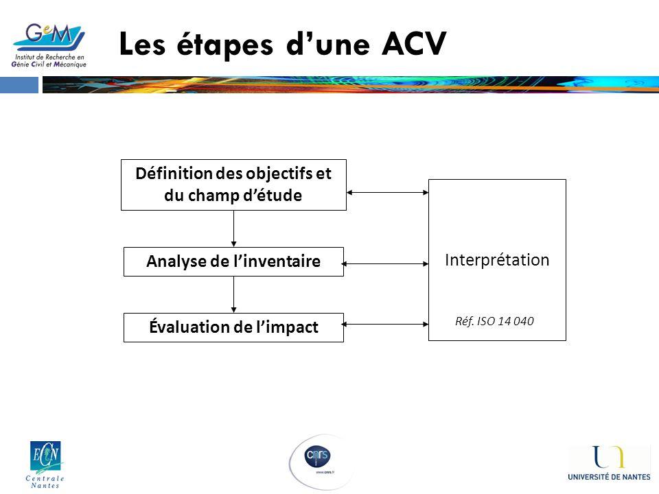 Définition des objectifs et du champ détude Analyse de linventaire Évaluation de limpact Interprétation Réf. ISO 14 040 Les étapes dune ACV