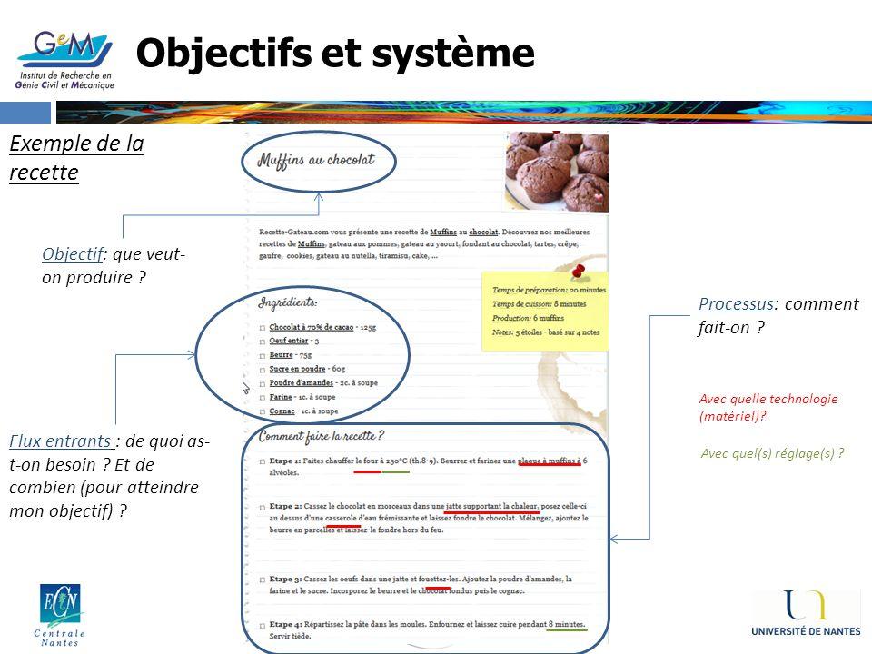 Objectifs et système Exemple de la recette Flux entrants : de quoi as- t-on besoin ? Et de combien (pour atteindre mon objectif) ? Objectif: que veut-