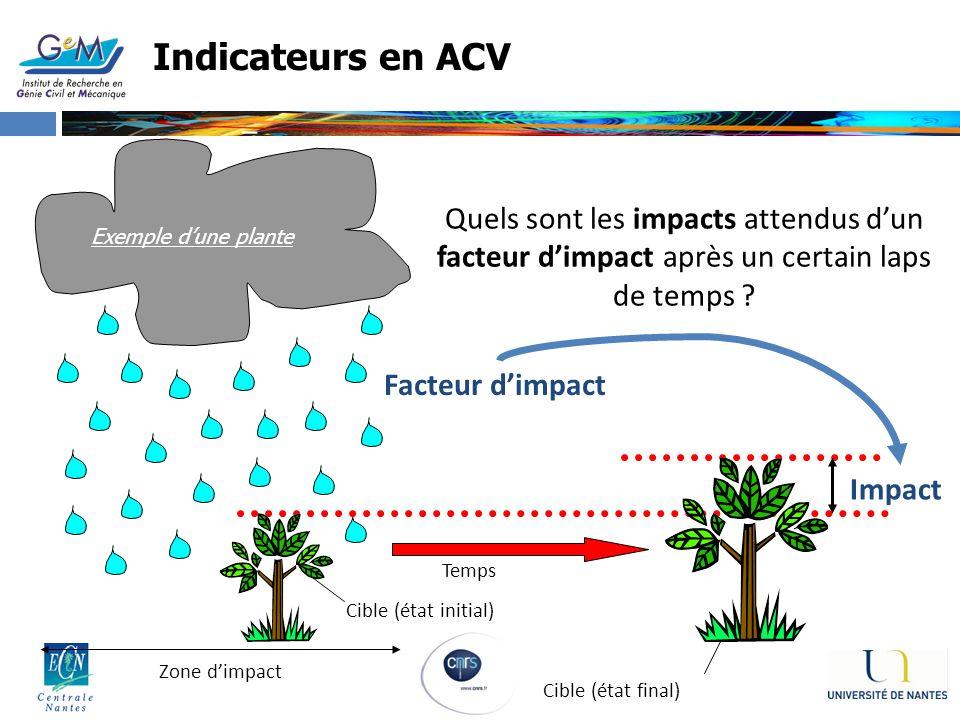 Indicateurs en ACV Facteur dimpact Impact Zone dimpact Cible (état initial) Temps Cible (état final) Quels sont les impacts attendus dun facteur dimpa
