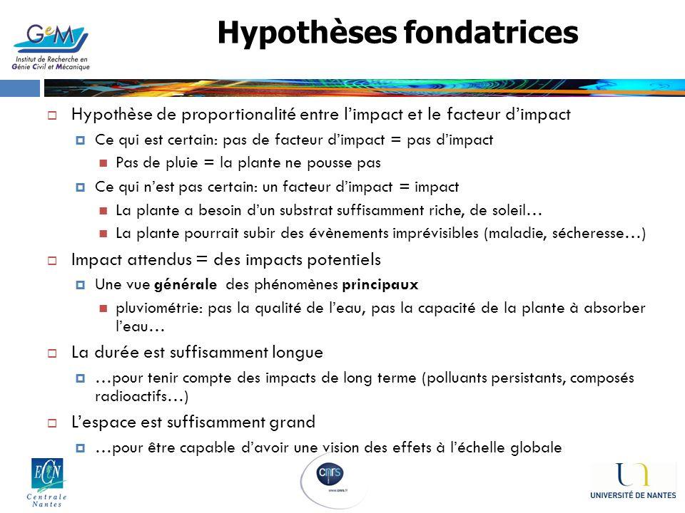 Hypothèses fondatrices Hypothèse de proportionalité entre limpact et le facteur dimpact Ce qui est certain: pas de facteur dimpact = pas dimpact Pas d