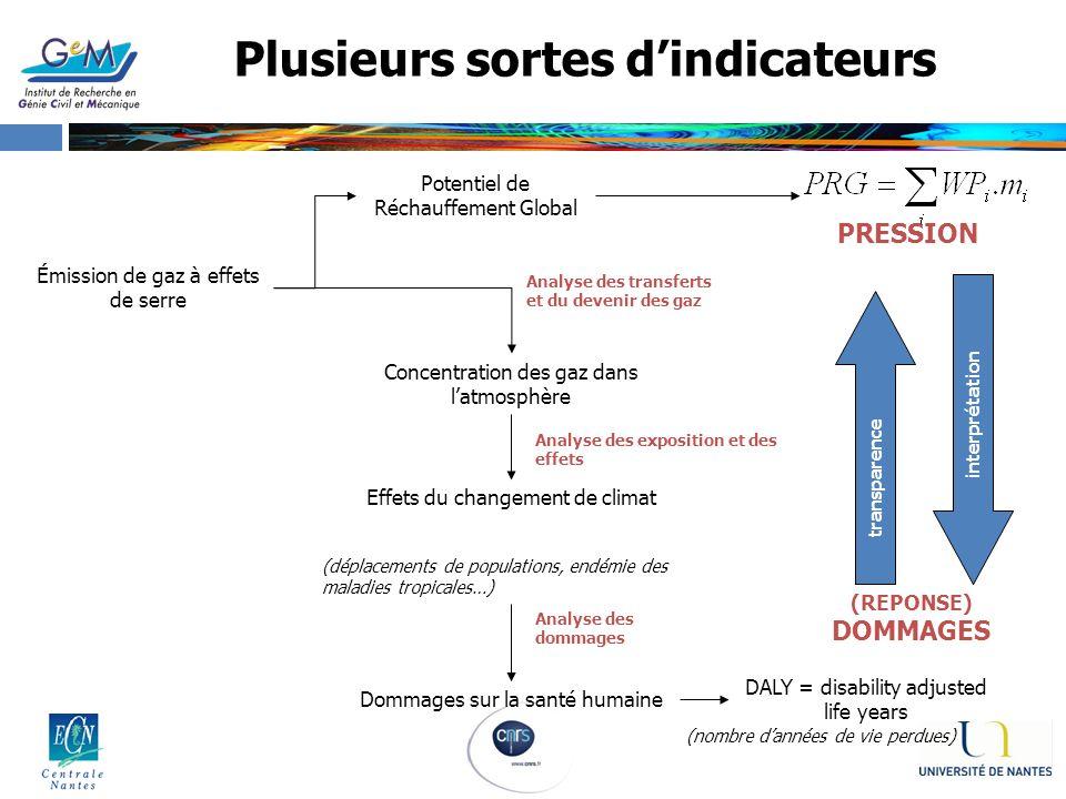 Émission de gaz à effets de serre Potentiel de Réchauffement Global Concentration des gaz dans latmosphère Effets du changement de climat (déplacement