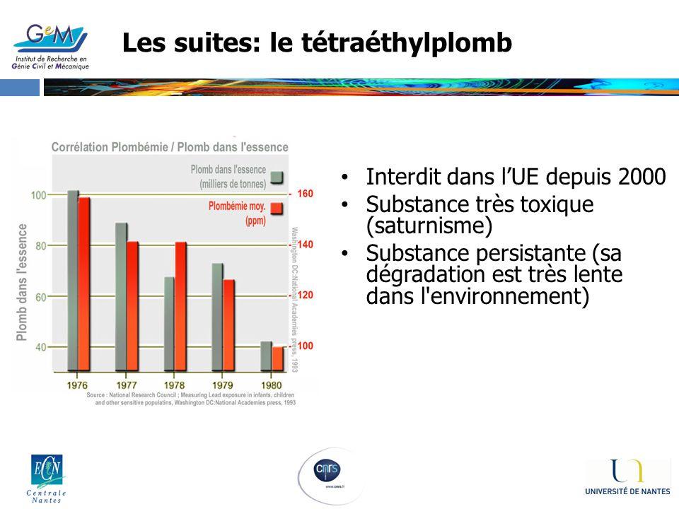Les suites: le tétraéthylplomb Interdit dans lUE depuis 2000 Substance très toxique (saturnisme) Substance persistante (sa dégradation est très lente
