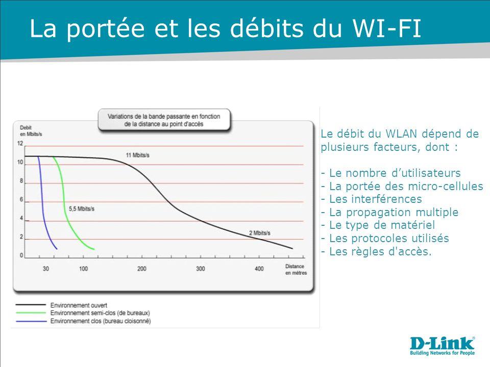 Le débit du WLAN dépend de plusieurs facteurs, dont : - Le nombre dutilisateurs - La portée des micro-cellules - Les interférences - La propagation multiple - Le type de matériel - Les protocoles utilisés - Les règles d accès.