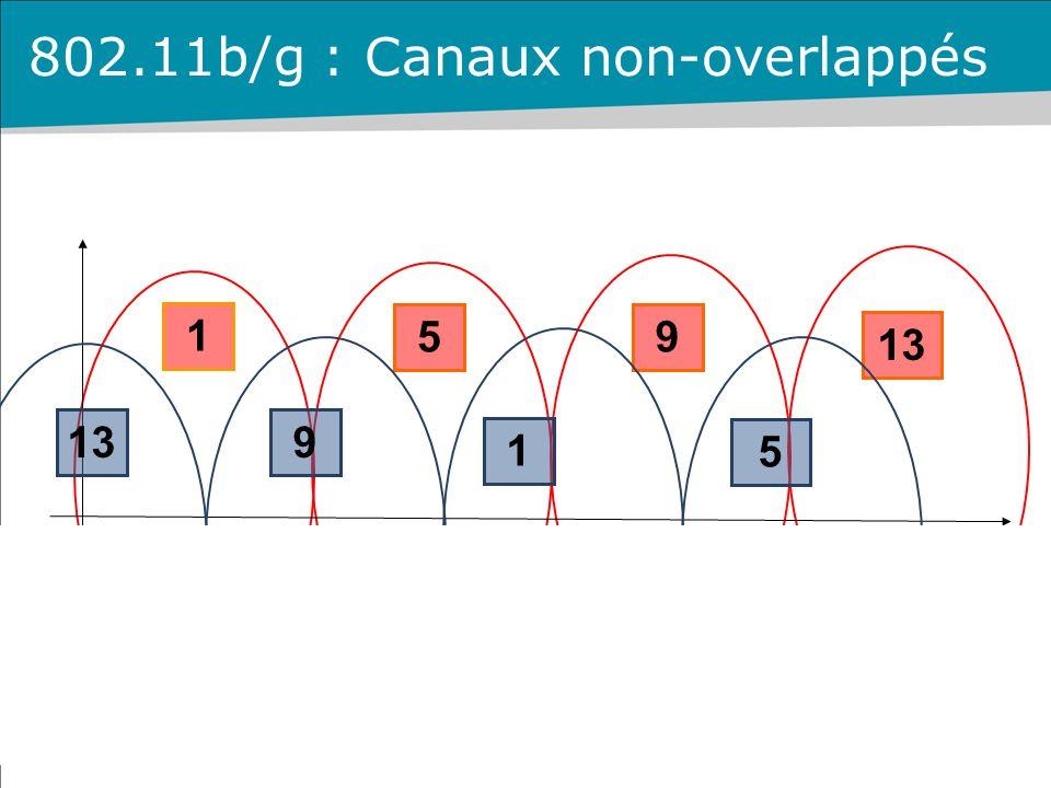 1 9 13 5 1 5 9 802.11b/g : Canaux non-overlappés