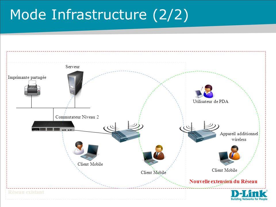 Mode Infrastructure (2/2) Réseau existant Nouvelle extension du Réseau Client Mobile Imprimante partagée Serveur Commutateur Niveau 2 Utilisateur de PDA Appareil additionnel wireless Client Mobile