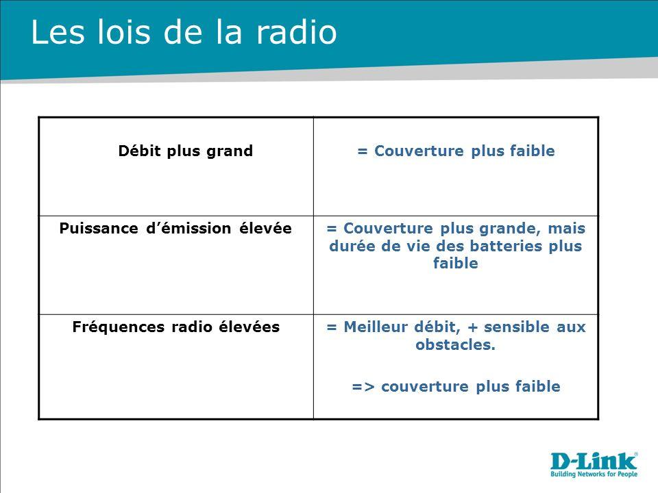 Débit plus grand= Couverture plus faible Puissance démission élevée= Couverture plus grande, mais durée de vie des batteries plus faible Fréquences radio élevées= Meilleur débit, + sensible aux obstacles.