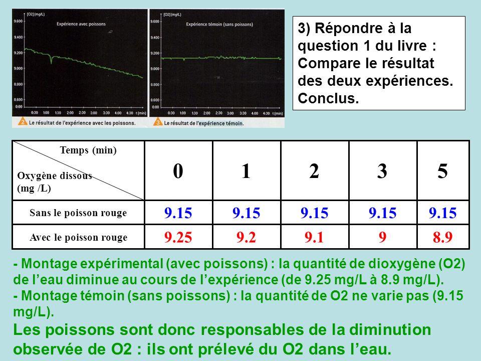 8.999.19.29.25 Avec le poisson rouge 9.15 Sans le poisson rouge 53210 Temps (min) Oxygène dissous (mg /L) 3) Répondre à la question 1 du livre : Compa