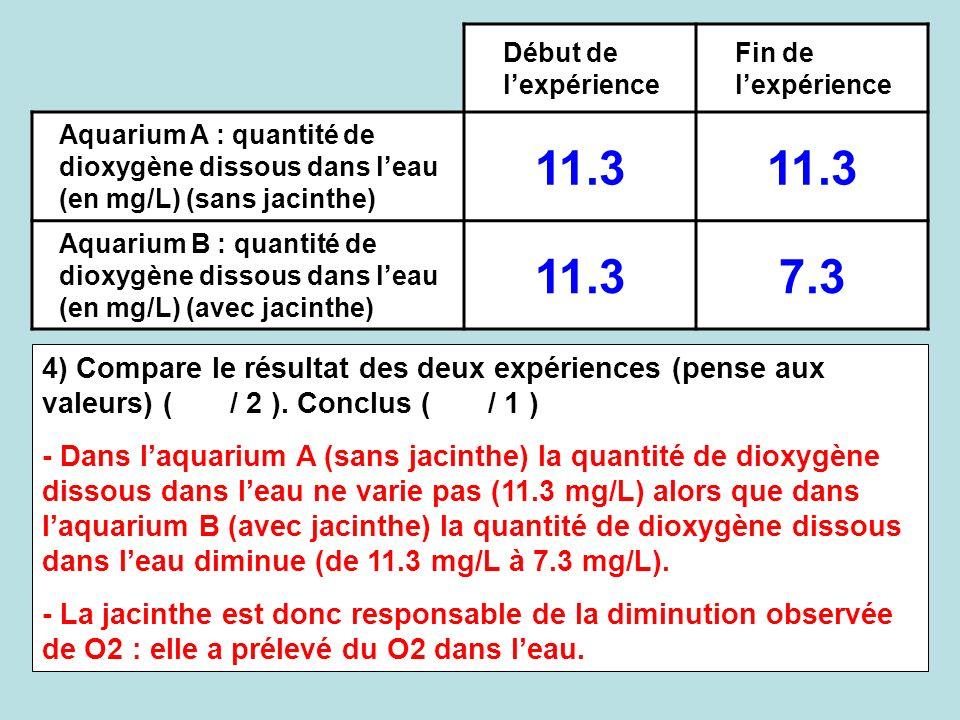 Début de lexpérience Fin de lexpérience Aquarium A : quantité de dioxygène dissous dans leau (en mg/L) (sans jacinthe) 11.3 Aquarium B : quantité de d
