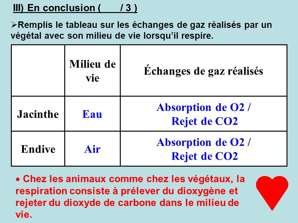III) En conclusion ( / 3 ) Remplis le tableau sur les échanges de gaz réalisés par un végétal avec son milieu de vie lorsquil respire. Absorption de O