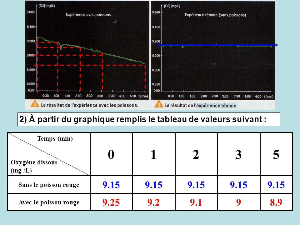 2) À partir du graphique remplis le tableau de valeurs suivant : 8.999.19.29.25 Avec le poisson rouge 9.15 Sans le poisson rouge 53210 Temps (min) Oxy