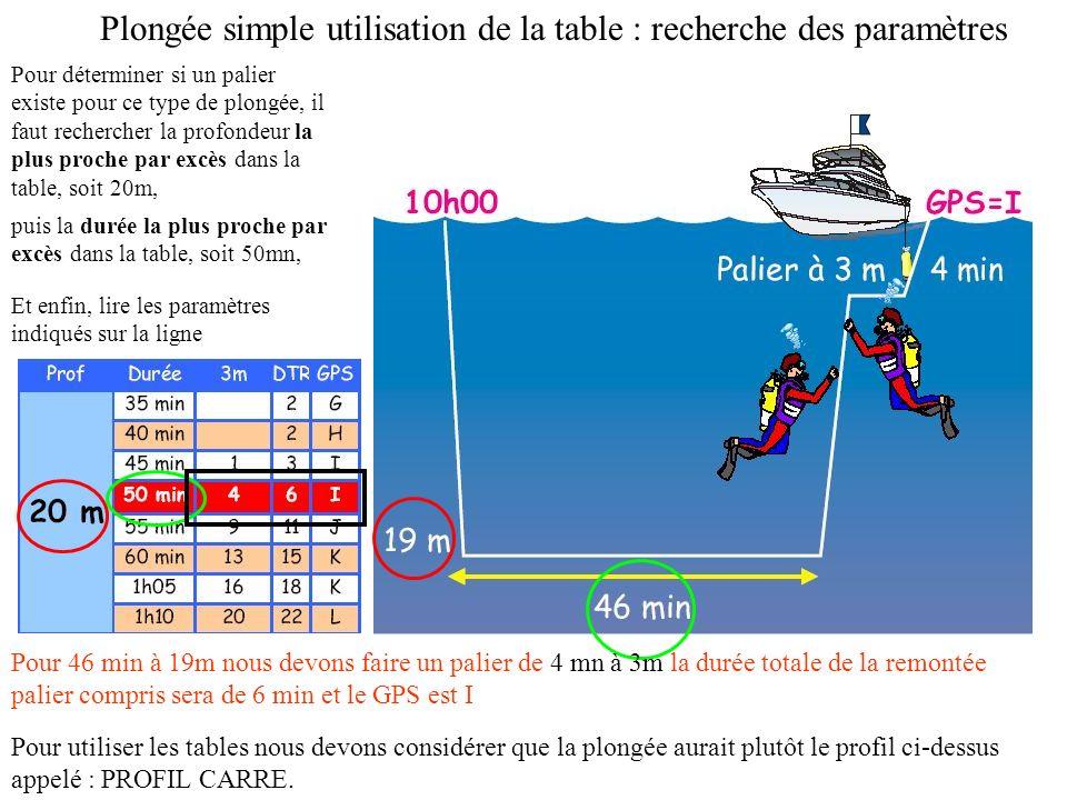 PRESENTATION : Tables de résolutions plongées simples Chaque grande colonne est divisée horizontalement en compartiments qui contiennent les paramètre