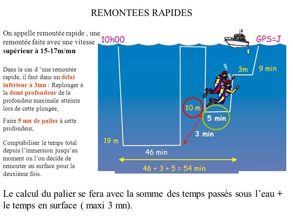 CAS PARTICULIERS DES REMONTEES ANORMALES I - Remontée rapide ( à + de 15-17 m/mn) II - Remontée lente ( à - de 15-17 m/mn) III - Palier interrompu