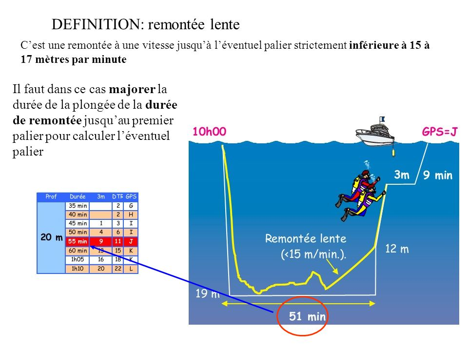 REMONTEES RAPIDES Dans le cas d une remontée rapide, il faut dans un délai inférieur à 3mn : Replonger à la demi profondeur de la profondeur maximale atteinte lors de cette plongée, Faire 5 mn de palier à cette profondeur, Comptabiliser le temps total depuis limmersion jusquau moment ou lon décide de remonter en surface pour la deuxième fois.