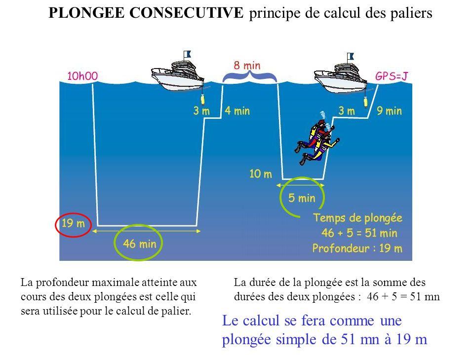 PLONGEE CONSECUTIVES : définition On appelle PLONGEES CONSECUTIVES deux plongées exécutées dans un intervalle de temps strictement inférieur à 15 minu