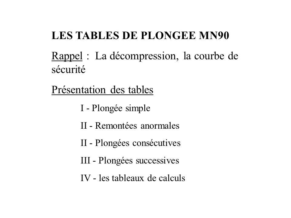LES TABLES DE PLONGEE MN90 Rappel : La décompression, la courbe de sécurité Présentation des tables I - Plongée simple II - Remontées anormales II - Plongées consécutives III - Plongées successives IV - les tableaux de calculs