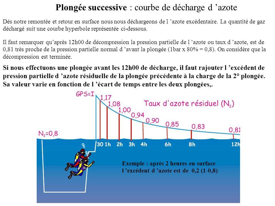 PLONGEE SUCCESSIVE : définition On appelle plongées successives deux plongées qui ont comme intervalle de temps une durée supérieure à 1/4 d heure et inférieure à 12h00.
