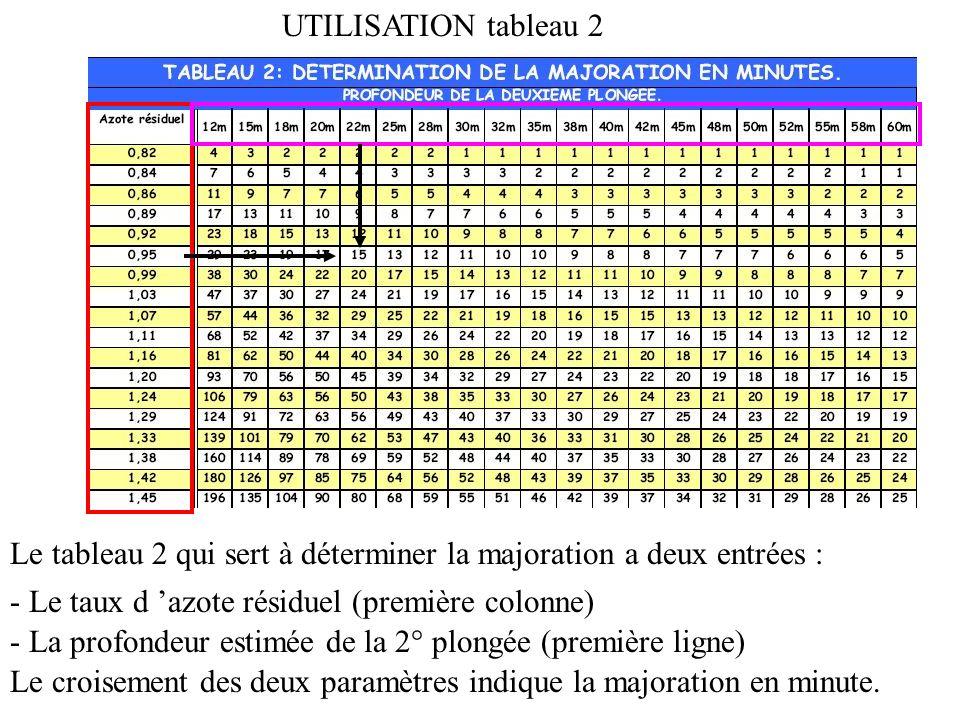 UTILISATION tableau I Le tableau 1 des tables de plongées a deux entrées : - Les valeurs des GPS (première colonne) - Et les intervalles de surface (p