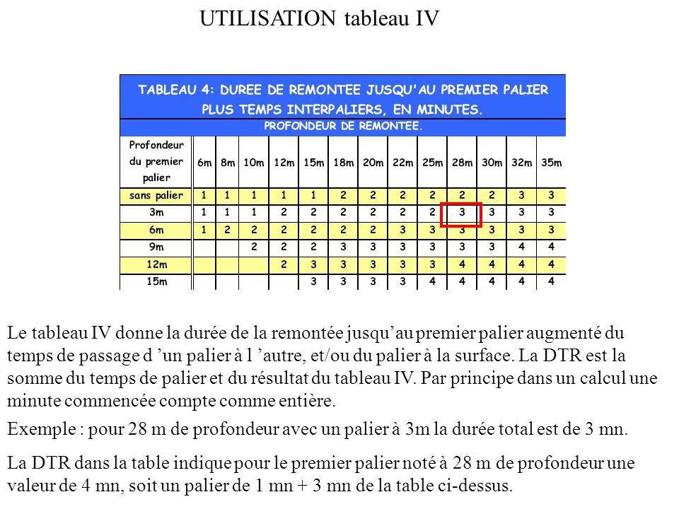 UTILISATION tableau 2 Le tableau 2 qui sert à déterminer la majoration a deux entrées : - Le taux d azote résiduel (première colonne) - La profondeur estimée de la 2° plongée (première ligne) Le croisement des deux paramètres indique la majoration en minute.