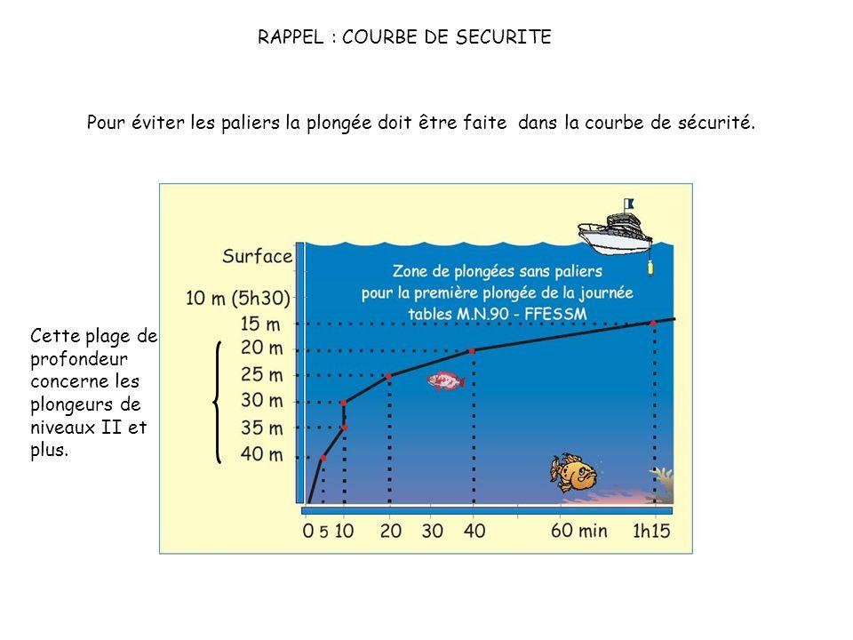 RAPPEL : COURBE DE SECURITE Pour éviter les paliers la plongée doit être faite dans la courbe de sécurité.