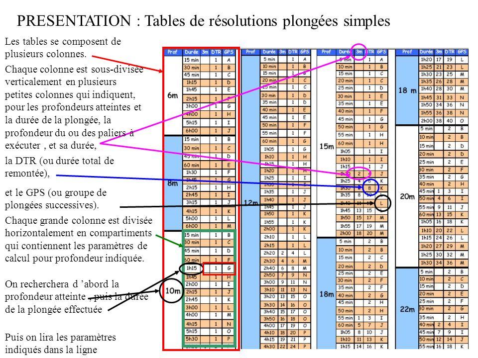 PRESENTATION : Tables de résolutions plongées simples Chaque grande colonne est divisée horizontalement en compartiments qui contiennent les paramètres de calcul pour profondeur indiquée.