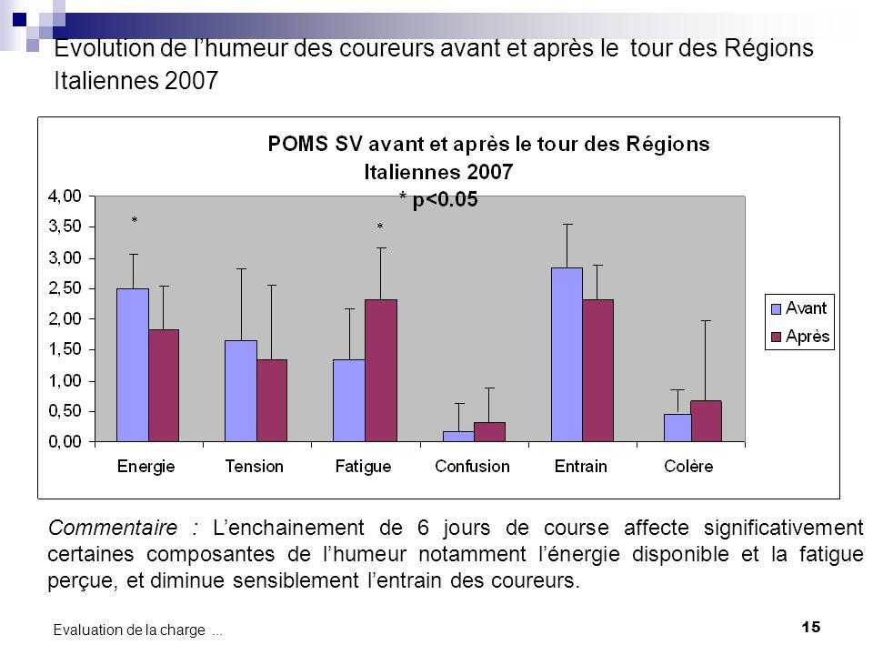 15 Evaluation de la charge... Evolution de lhumeur des coureurs avant et après le tour des Régions Italiennes 2007 * * Commentaire : Lenchainement de