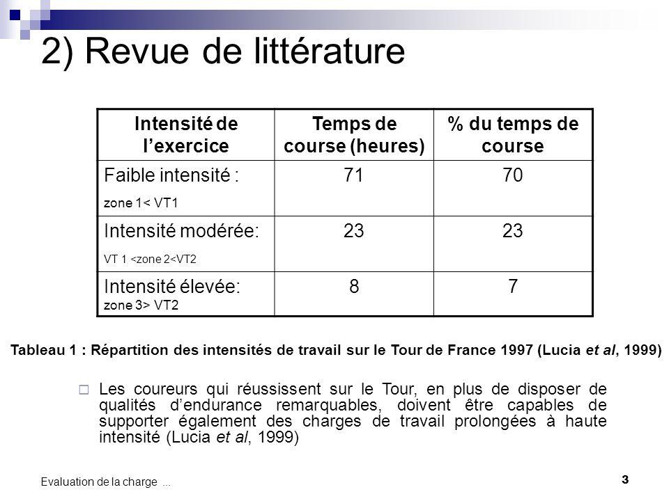 3 Evaluation de la charge... Tableau 1 : Répartition des intensités de travail sur le Tour de France 1997 (Lucia et al, 1999) Les coureurs qui réussis