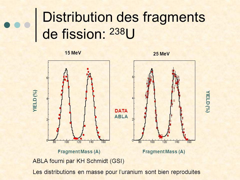 Distribution des fragments de fission: 238 U DATA ABLA Fragment Mass (A) YIELD (%) 15 MeV 25 MeV ABLA fourni par KH Schmidt (GSI) Les distributions en