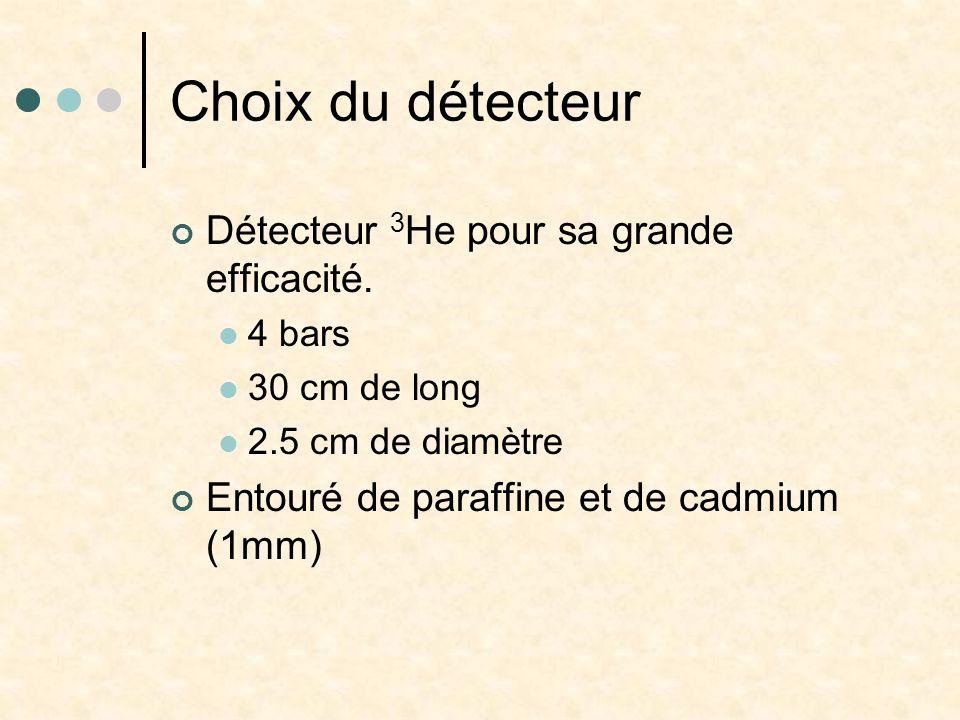 Choix du détecteur Détecteur 3 He pour sa grande efficacité. 4 bars 30 cm de long 2.5 cm de diamètre Entouré de paraffine et de cadmium (1mm)