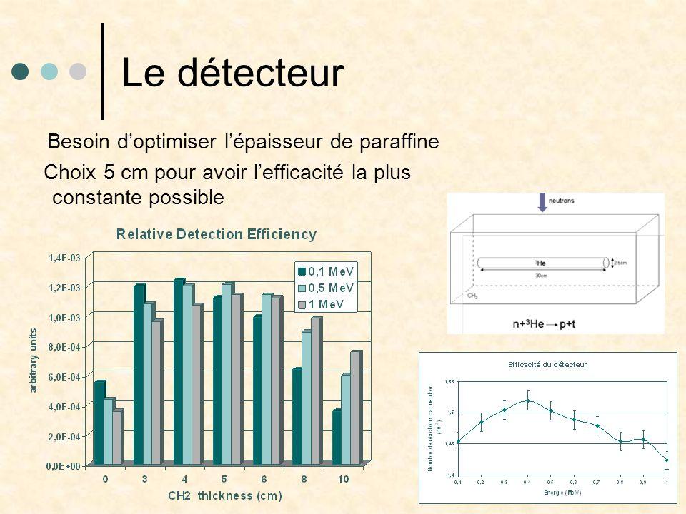 Le détecteur Besoin doptimiser lépaisseur de paraffine Choix 5 cm pour avoir lefficacité la plus constante possible