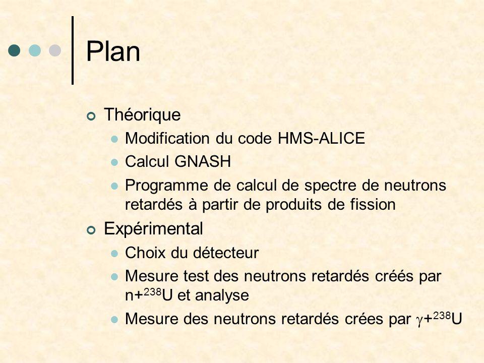 Plan Théorique Modification du code HMS-ALICE Calcul GNASH Programme de calcul de spectre de neutrons retardés à partir de produits de fission Expérim