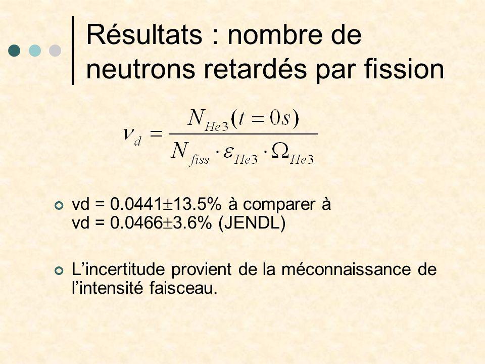 Résultats : nombre de neutrons retardés par fission νd = 0.0441 13.5% à comparer à νd = 0.0466 3.6% (JENDL) Lincertitude provient de la méconnaissance