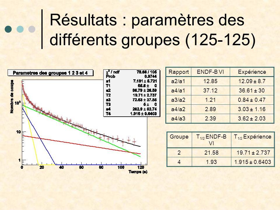 Résultats : paramètres des différents groupes (125-125) RapportENDF-B VIExpérience a2/a112.8512.09 ± 8.7 a4/a137.1236.61 ± 30 a3/a21.210.84 ± 0.47 a4/