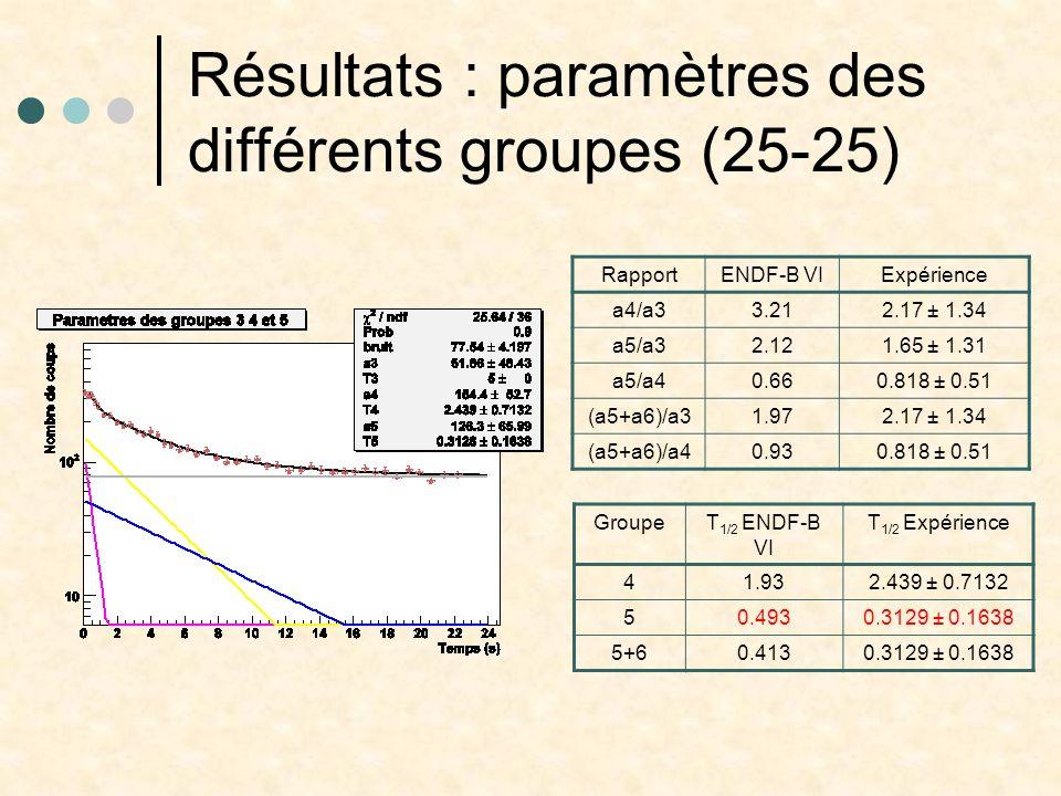 Résultats : paramètres des différents groupes (25-25) RapportENDF-B VIExpérience a4/a33.212.17 ± 1.34 a5/a32.121.65 ± 1.31 a5/a40.660.818 ± 0.51 (a5+a