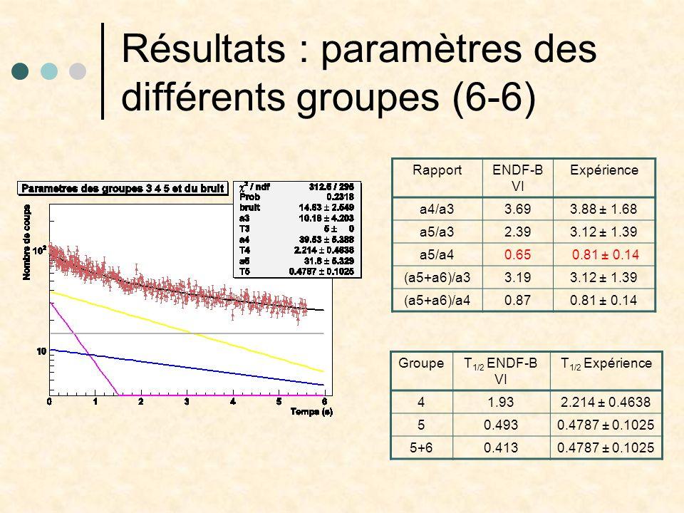 Résultats : paramètres des différents groupes (6-6) RapportENDF-B VI Expérience a4/a33.693.88 ± 1.68 a5/a32.393.12 ± 1.39 a5/a40.65 0.81 ± 0.14 (a5+a6