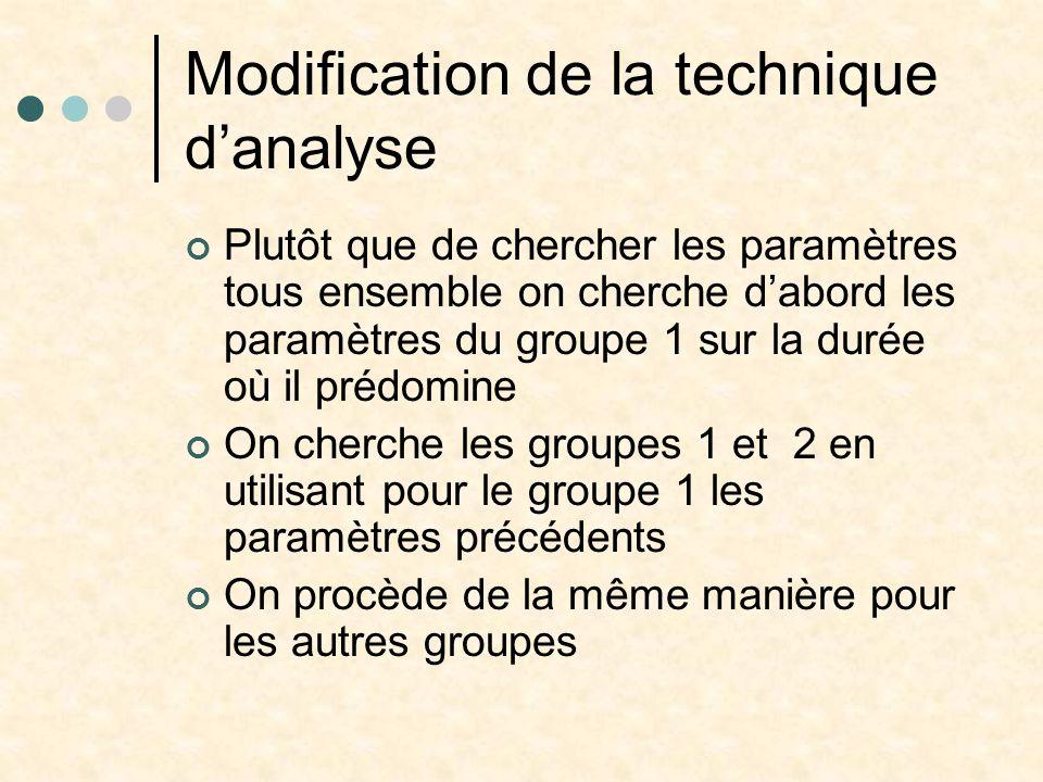 Modification de la technique danalyse Plutôt que de chercher les paramètres tous ensemble on cherche dabord les paramètres du groupe 1 sur la durée où