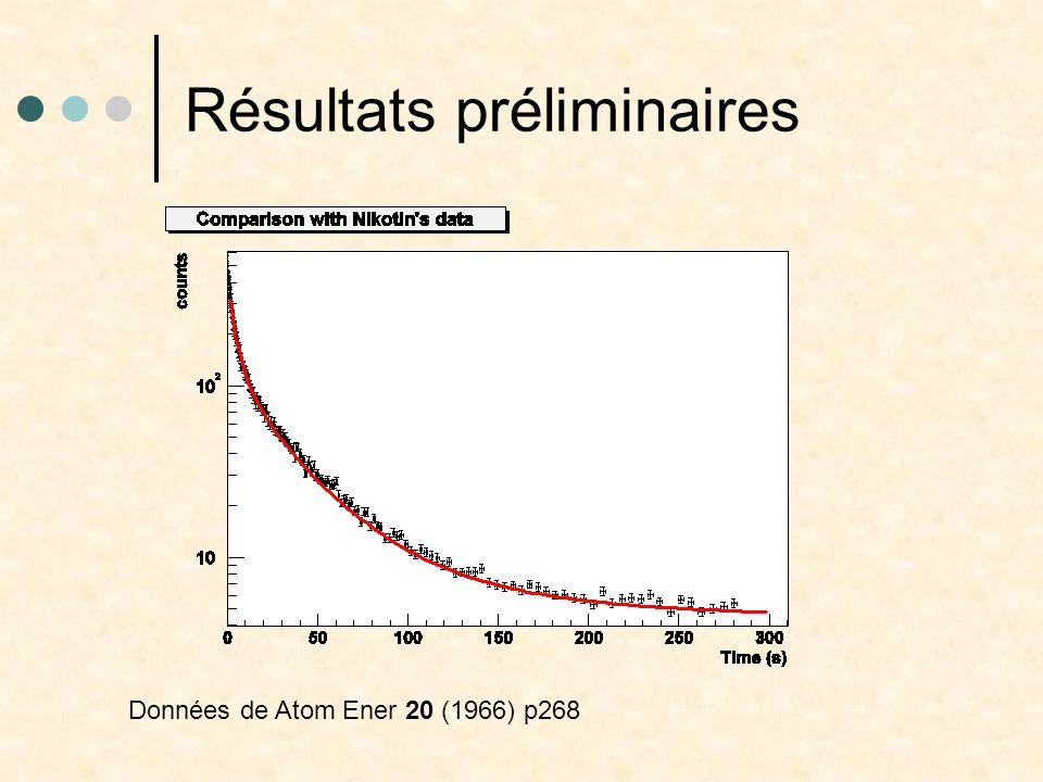 Résultats préliminaires Données de Atom Ener 20 (1966) p268