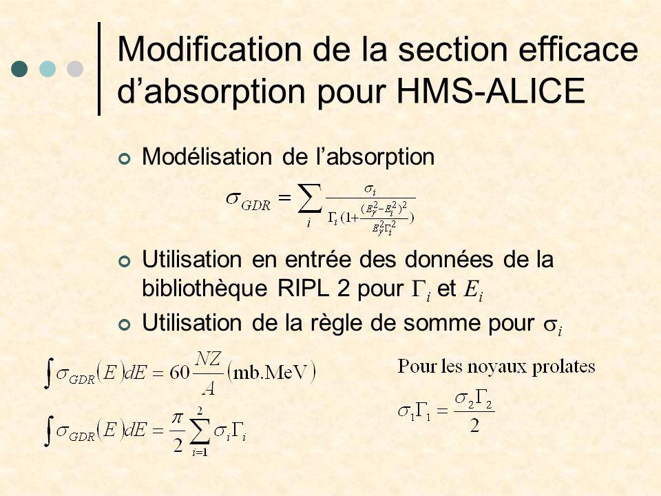 Modification de la section efficace dabsorption pour HMS-ALICE Modélisation de labsorption Utilisation en entrée des données de la bibliothèque RIPL 2