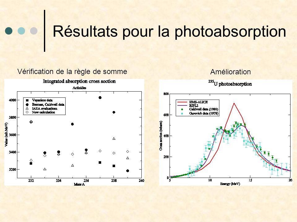 Résultats pour la photoabsorption Vérification de la règle de somme Amélioration