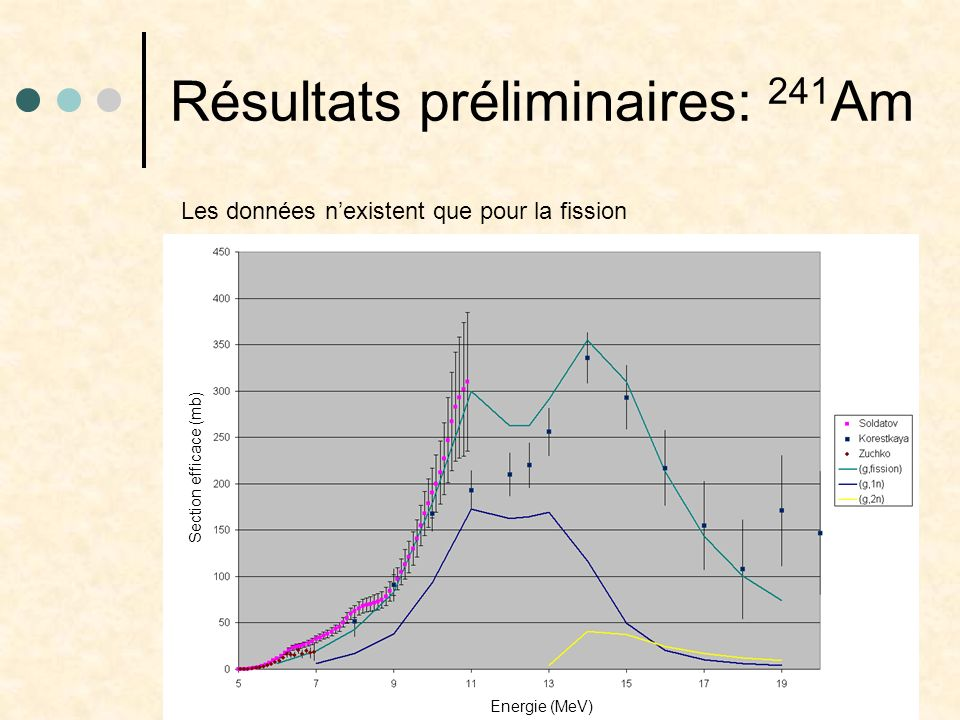 Résultats préliminaires: 241 Am Section efficace (mb) Energie (MeV) Les données nexistent que pour la fission