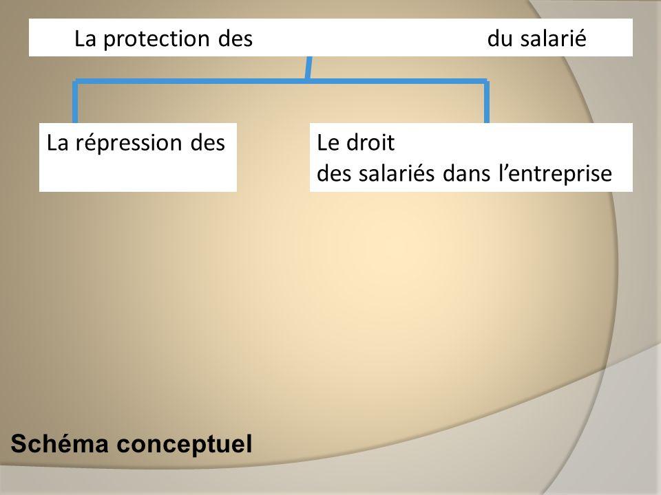 Schéma conceptuel La répression des discriminations La protection des libertés individuelles du salarié Le droit dexpression des salariés dans lentrep