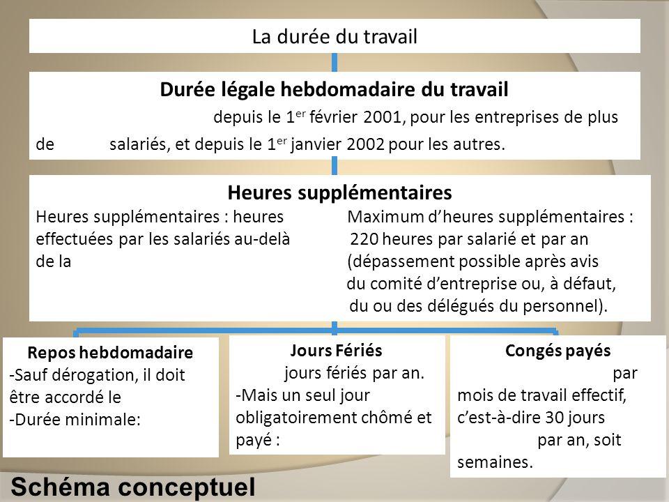 Schéma conceptuel La durée du travail Durée légale hebdomadaire du travail Trente-cinq heures depuis le 1 er février 2001, pour les entreprises de plu