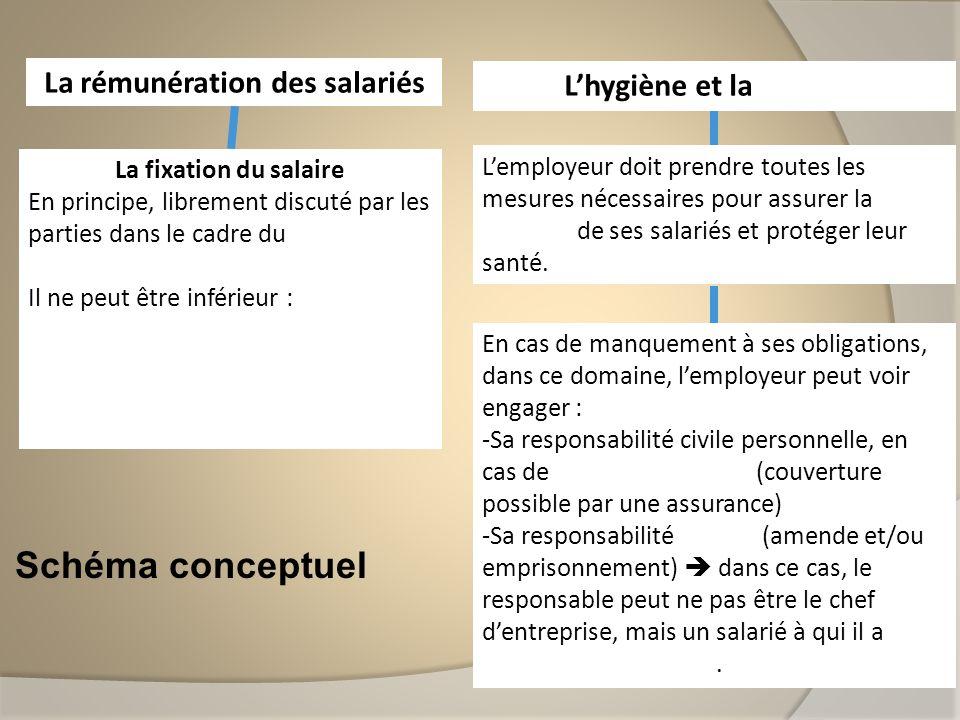 Schéma conceptuel La rémunération des salariés La fixation du salaire En principe, librement discuté par les parties dans le cadre du contrat de trava