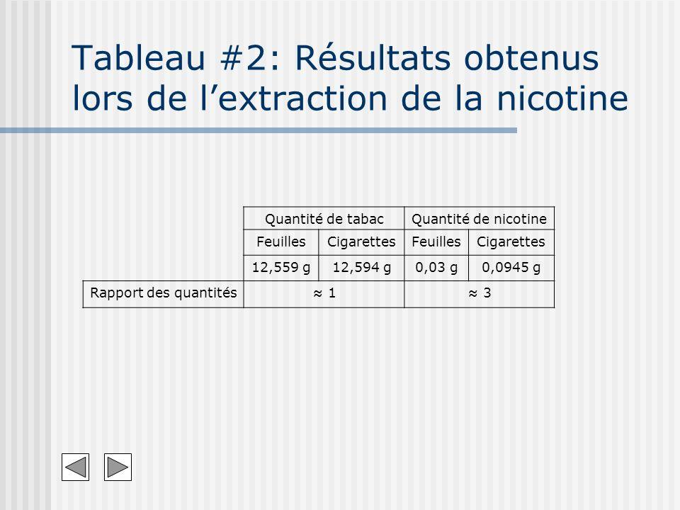 Quantité de tabacQuantité de nicotine FeuillesCigarettesFeuillesCigarettes 12,559 g12,594 g0,03 g0,0945 g Rapport des quantités 1 3 Tableau #2: Résult