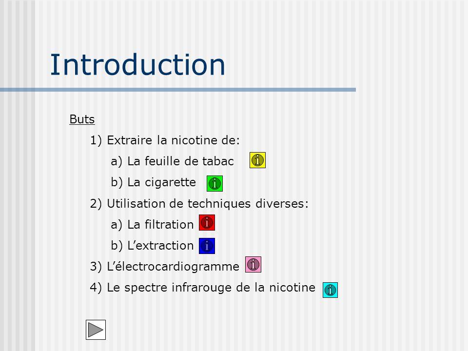 Buts 1) Extraire la nicotine de: a) La feuille de tabac b) La cigarette 2) Utilisation de techniques diverses: a) La filtration b) Lextraction 3) Léle