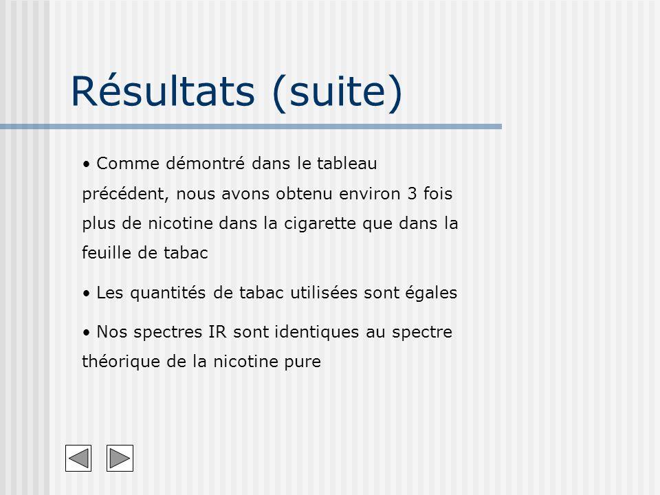 Résultats (suite) Comme démontré dans le tableau précédent, nous avons obtenu environ 3 fois plus de nicotine dans la cigarette que dans la feuille de