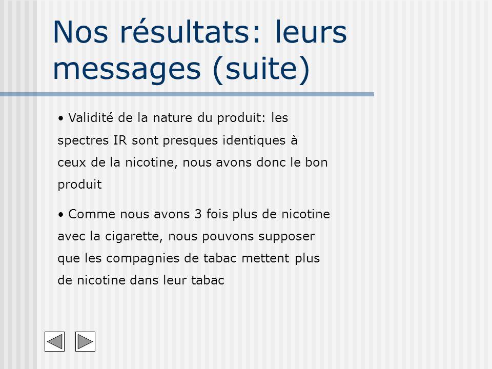 Nos résultats: leurs messages (suite) Validité de la nature du produit: les spectres IR sont presques identiques à ceux de la nicotine, nous avons don