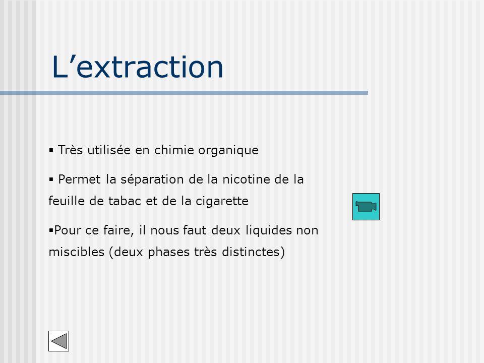 Lextraction Très utilisée en chimie organique Permet la séparation de la nicotine de la feuille de tabac et de la cigarette Pour ce faire, il nous fau